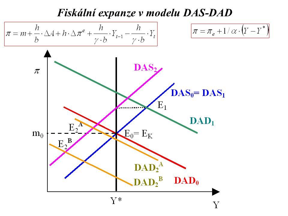 Dočasný negativní nabídkový šok v modelu DAS-DAD -ceny ropy, počasí, záplavy… -permanentní X dočasný reakce ekonomických politik: A) Neutrální- nedělá nic, economika do E 1