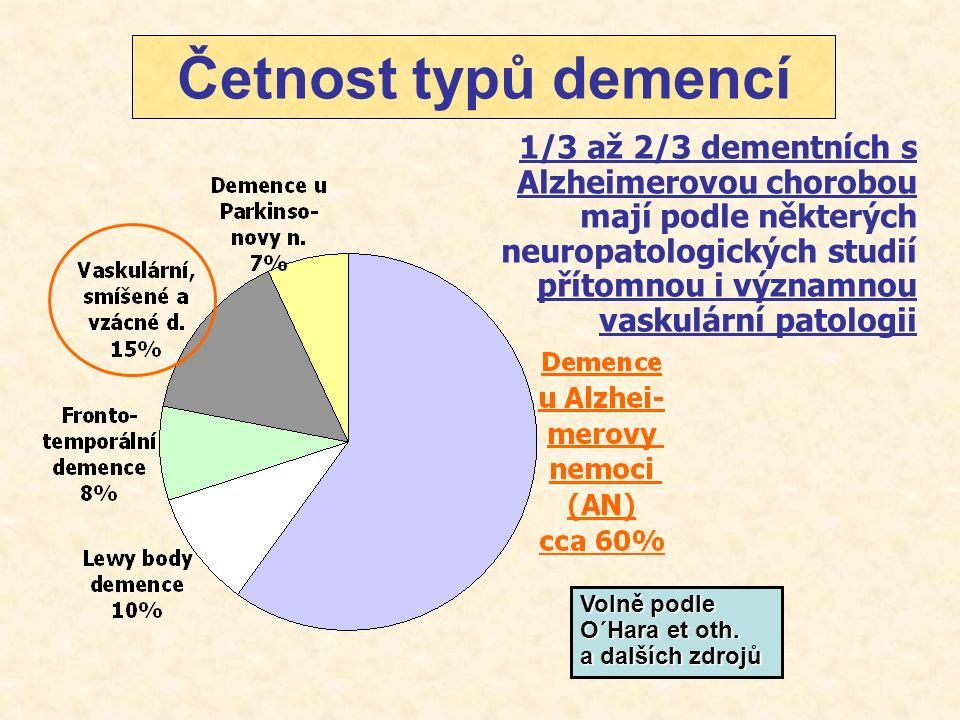Epidemiologie AN Incidence i prevalence AN stoupá s věkem Ve vysokém věku jsou ženy ohroženější než muži * Prevalence demence je: 1% ve skupině do 60 2% ve skupině do 65 4% ve skupině do 70 8% ve skupině do 75 16% ve skupině do 80 32% ve skupině do 85 * u žen je výskyt demence asi 2x častější, AD 2-3x Počet lidí s AD (miliony) Roky Ref: Baldereschi, 1998.