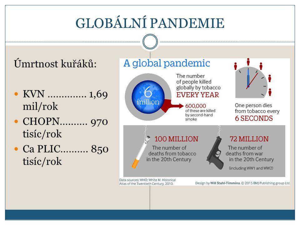 GLOBÁLNÍ PANDEMIE Úmrtnost kuřáků: KVN ………….. 1,69 mil/rok CHOPN………. 970 tisíc/rok Ca PLIC………. 850 tisíc/rok