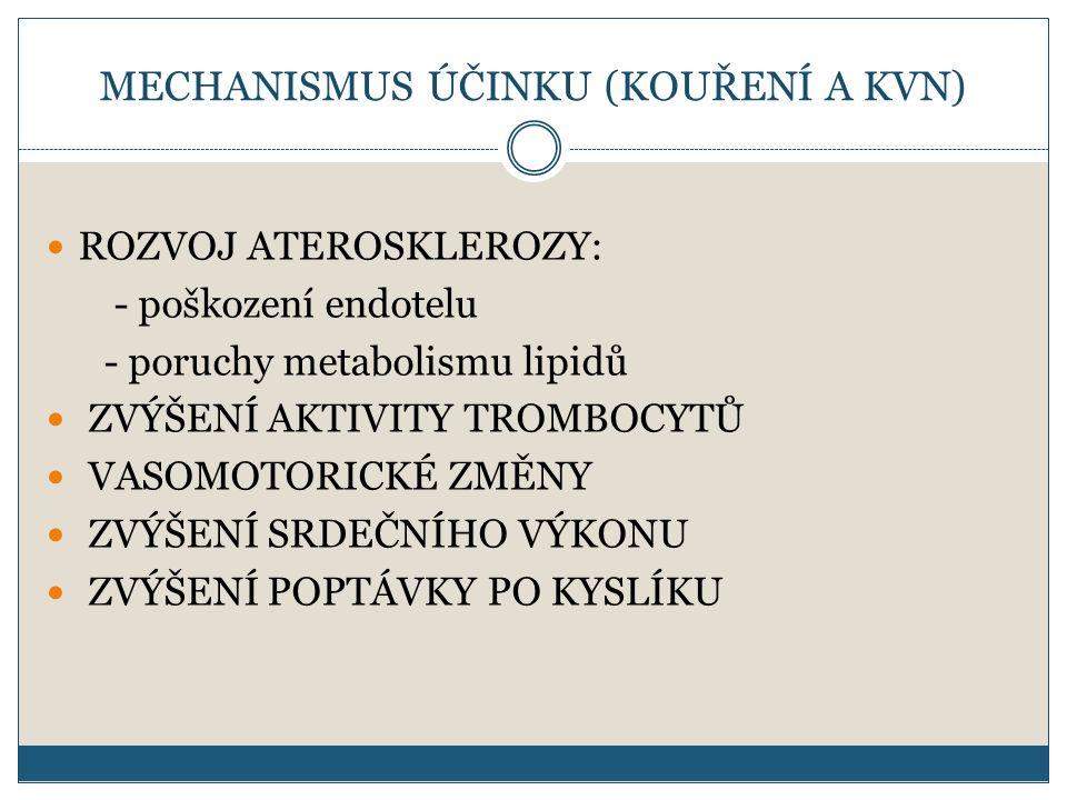 MECHANISMUS ÚČINKU (KOUŘENÍ A KVN) ROZVOJ ATEROSKLEROZY: - poškození endotelu - poruchy metabolismu lipidů ZVÝŠENÍ AKTIVITY TROMBOCYTŮ VASOMOTORICKÉ ZMĚNY ZVÝŠENÍ SRDEČNÍHO VÝKONU ZVÝŠENÍ POPTÁVKY PO KYSLÍKU
