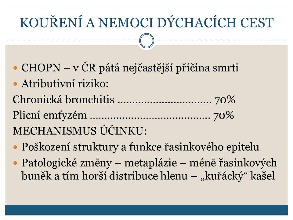 KOUŘENÍ A NEMOCI DÝCHACÍCH CEST CHOPN – v ČR pátá nejčastější příčina smrti Atributivní riziko: Chronická bronchitis ………………………….. 70% Plicní emfyzém …