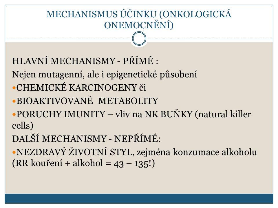 MECHANISMUS ÚČINKU (ONKOLOGICKÁ ONEMOCNĚNÍ) HLAVNÍ MECHANISMY - PŘÍMÉ : Nejen mutagenní, ale i epigenetické působení CHEMICKÉ KARCINOGENY či BIOAKTIVOVANÉ METABOLITY PORUCHY IMUNITY – vliv na NK BUŇKY (natural killer cells) DALŠÍ MECHANISMY - NEPŘÍMÉ: NEZDRAVÝ ŽIVOTNÍ STYL, zejména konzumace alkoholu (RR kouření + alkohol = 43 – 135!)