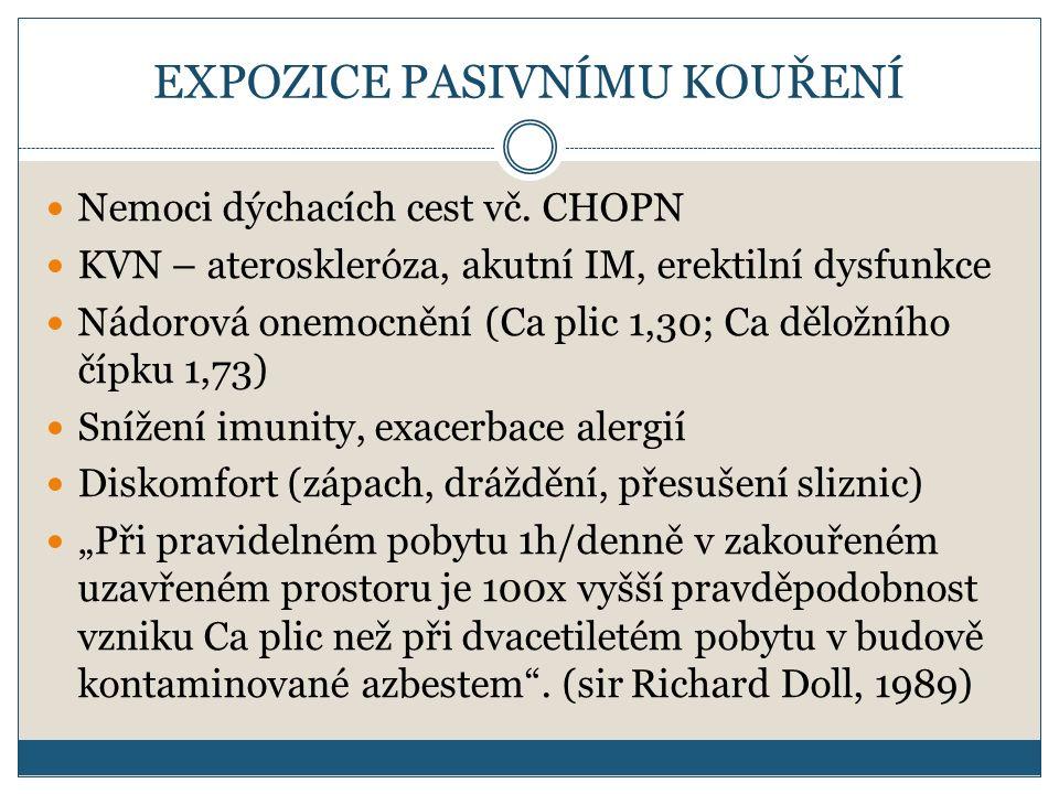 EXPOZICE PASIVNÍMU KOUŘENÍ Nemoci dýchacích cest vč. CHOPN KVN – ateroskleróza, akutní IM, erektilní dysfunkce Nádorová onemocnění (Ca plic 1,30; Ca d