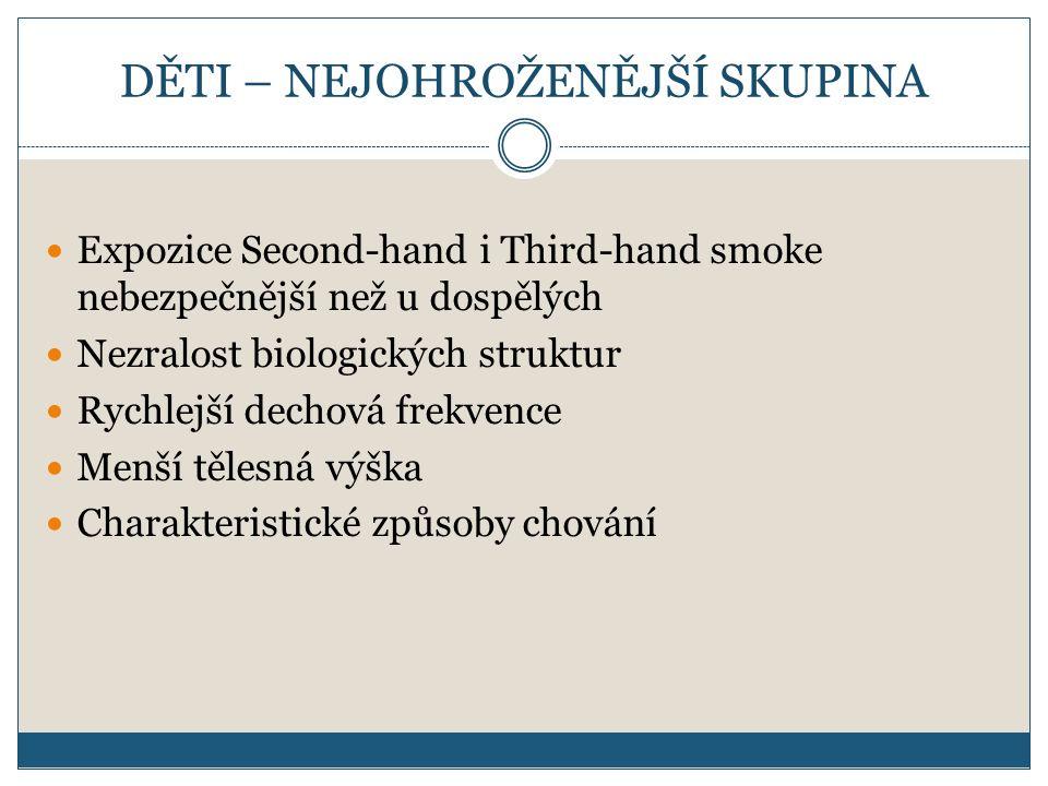 DĚTI – NEJOHROŽENĚJŠÍ SKUPINA Expozice Second-hand i Third-hand smoke nebezpečnější než u dospělých Nezralost biologických struktur Rychlejší dechová frekvence Menší tělesná výška Charakteristické způsoby chování