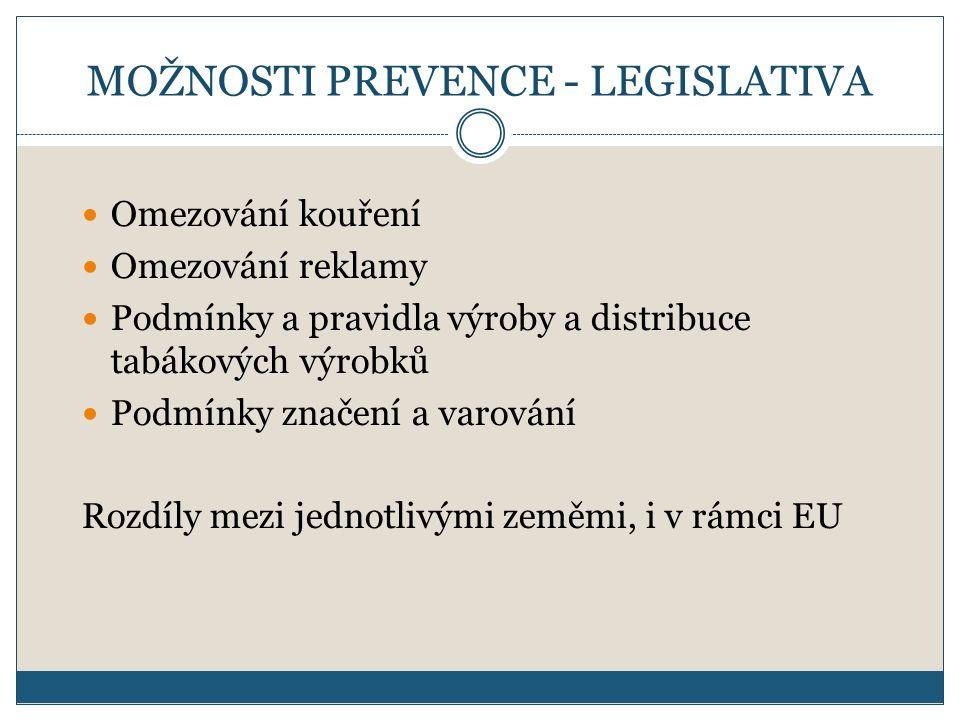 MOŽNOSTI PREVENCE - LEGISLATIVA Omezování kouření Omezování reklamy Podmínky a pravidla výroby a distribuce tabákových výrobků Podmínky značení a varování Rozdíly mezi jednotlivými zeměmi, i v rámci EU