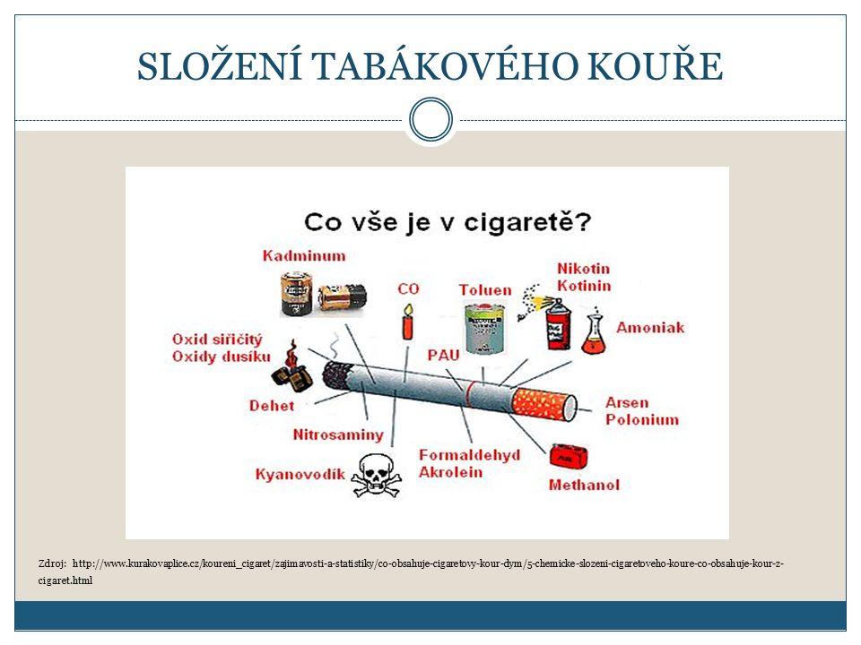 SLOŽENÍ TABÁKOVÉHO KOUŘE Nejznámější složky tabákového kouře: Oxid uhelnatý (CO) – jedovatý plyn; snadněji než kyslík se váže na molekuly hemoglobinu (červeného krevního barviva), které zablokuje, a tím snižuje množství krví přenášeného kyslíku.