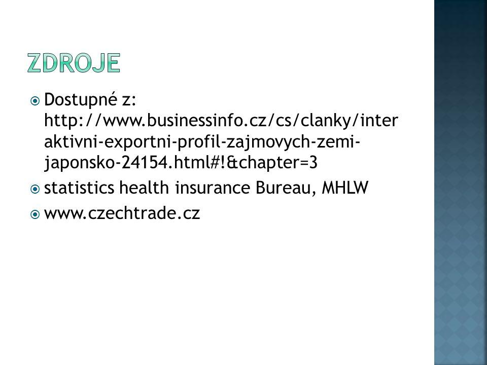  Dostupné z: http://www.businessinfo.cz/cs/clanky/inter aktivni-exportni-profil-zajmovych-zemi- japonsko-24154.html#!&chapter=3  statistics health insurance Bureau, MHLW  www.czechtrade.cz