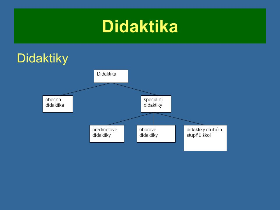 Didaktika Didaktiky Didaktika obecná didaktika speciální didaktiky předmětové didaktiky oborové didaktiky didaktiky druhů a stupňů škol