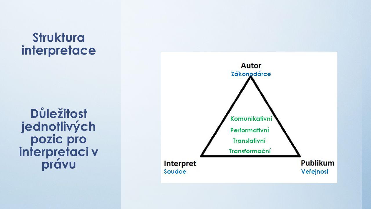 Struktura interpretace Komunikativní Performativní Důležitost jednotlivých pozic pro interpretaci v právu Soudce Zákonodárce Veřejnost Translativní Transformační