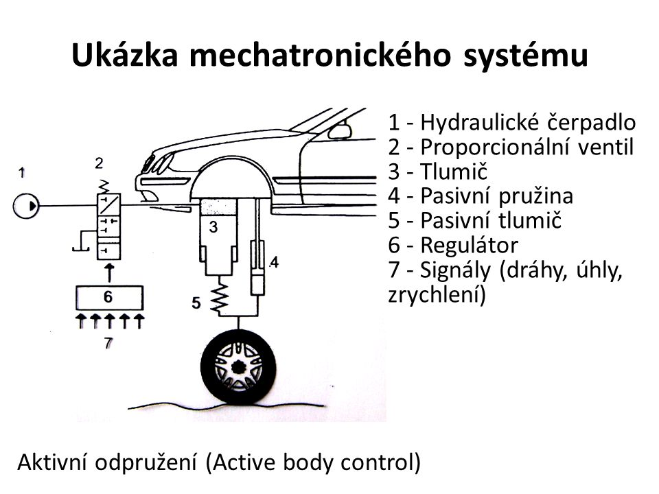 Ukázka mechatronického systému 1 - Hydraulické čerpadlo 2 - Proporcionální ventil 3 - Tlumič 4 - Pasivní pružina 5 - Pasivní tlumič 6 - Regulátor 7 -