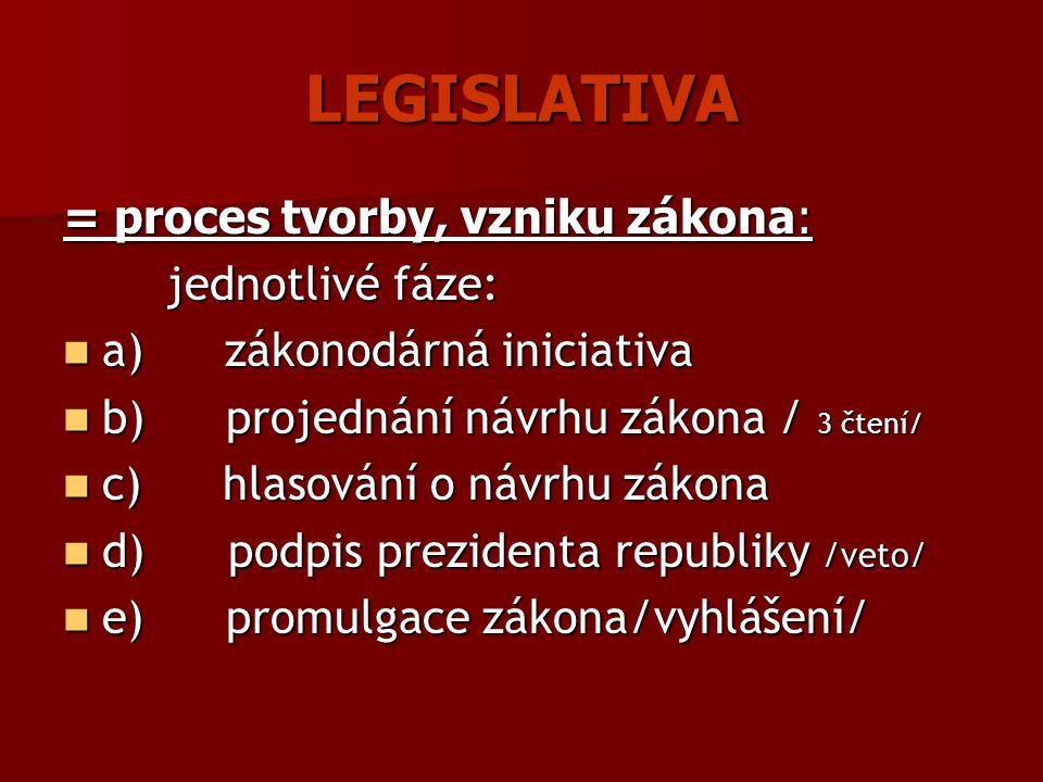 LEGISLATIVA = proces tvorby, vzniku zákona: jednotlivé fáze: jednotlivé fáze: a) zákonodárná iniciativa a) zákonodárná iniciativa b) projednání návrhu