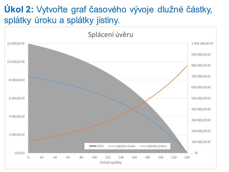 Úkol 2: Vytvořte graf časového vývoje dlužné částky, splátky úroku a splátky jistiny.