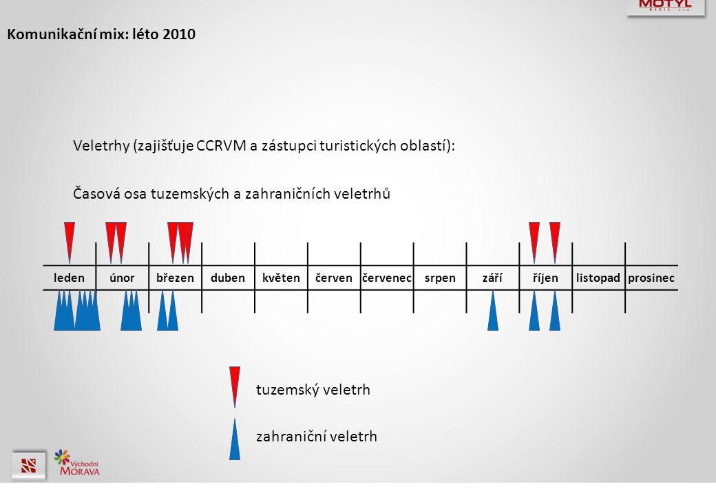 Komunikační mix: léto 2010 Veletrhy (zajišťuje CCRVM a zástupci turistických oblastí): Časová osa tuzemských a zahraničních veletrhů ledenúnorbřezendubenkvětenčervenčervenecsrpenzáříříjenlistopadprosinec zahraniční veletrh tuzemský veletrh