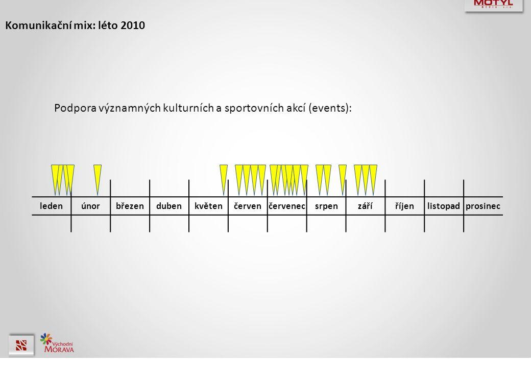 Komunikační mix: léto 2010 Podpora významných kulturních a sportovních akcí (events): ledenúnorbřezendubenkvětenčervenčervenecsrpenzáříříjenlistopadpr