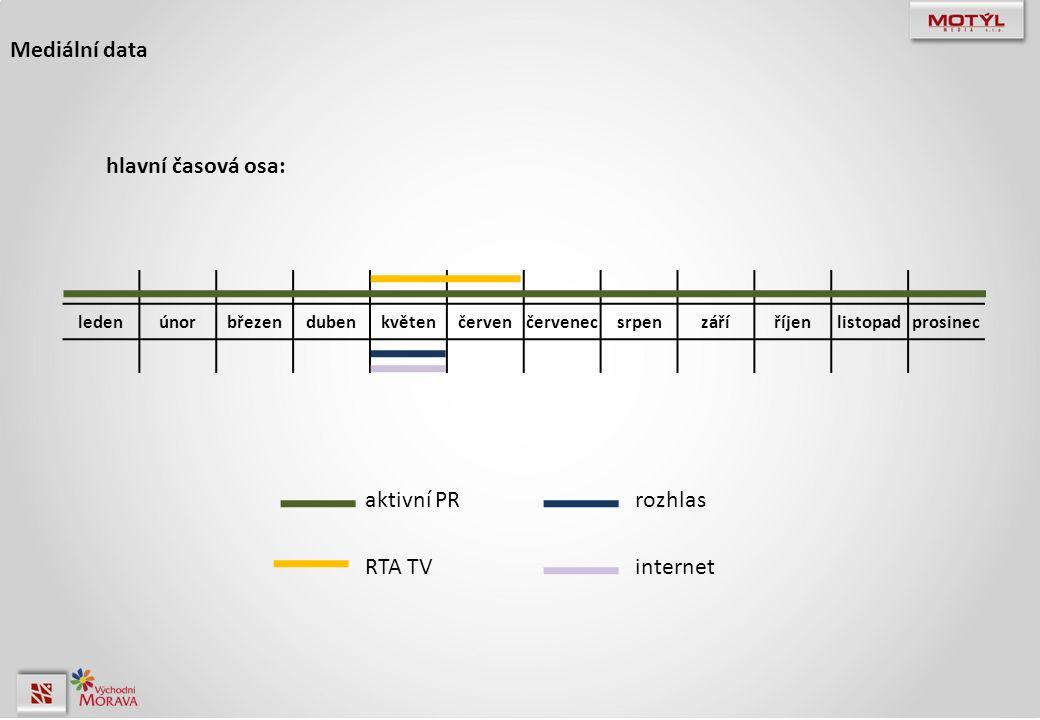 Mediální data hlavní časová osa: ledenúnorbřezendubenkvětenčervenčervenecsrpenzáříříjenlistopadprosinec aktivní PR RTA TV rozhlas internet