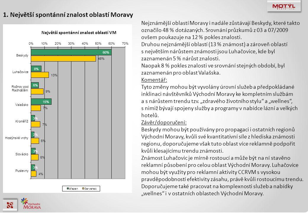 Nejznámější oblastí Moravy i nadále zůstávají Beskydy, které takto označilo 48 % dotázaných. Srovnání průzkumů z 03 a 07/2009 ovšem poukazuje na 12 %