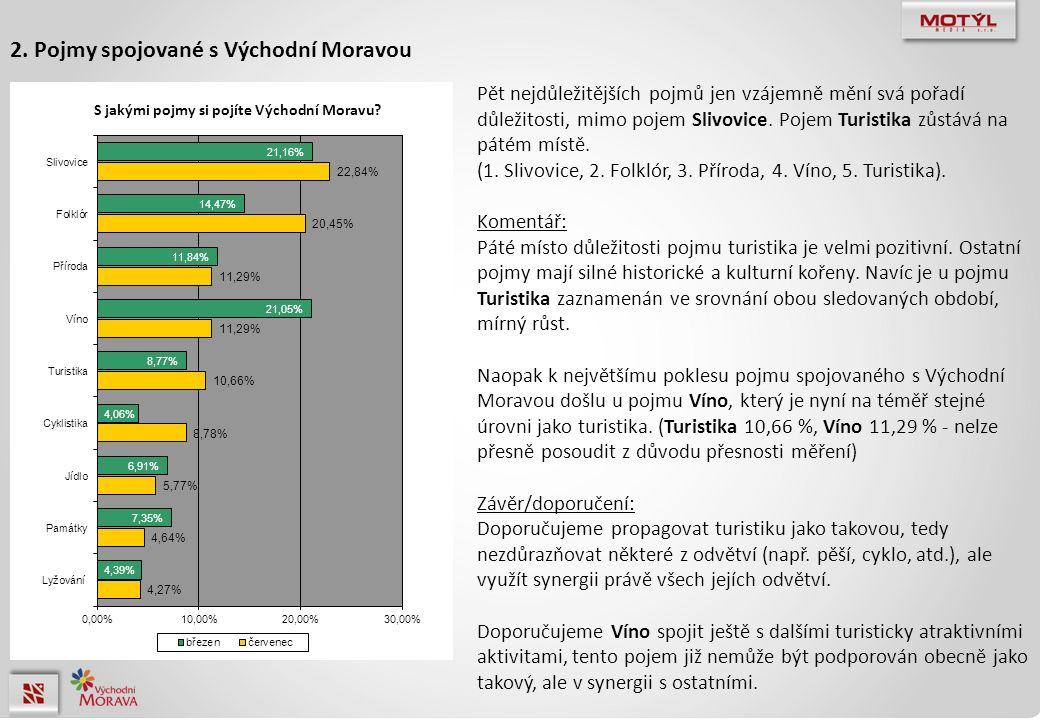 Pět nejdůležitějších pojmů jen vzájemně mění svá pořadí důležitosti, mimo pojem Slivovice. Pojem Turistika zůstává na pátém místě. (1. Slivovice, 2. F