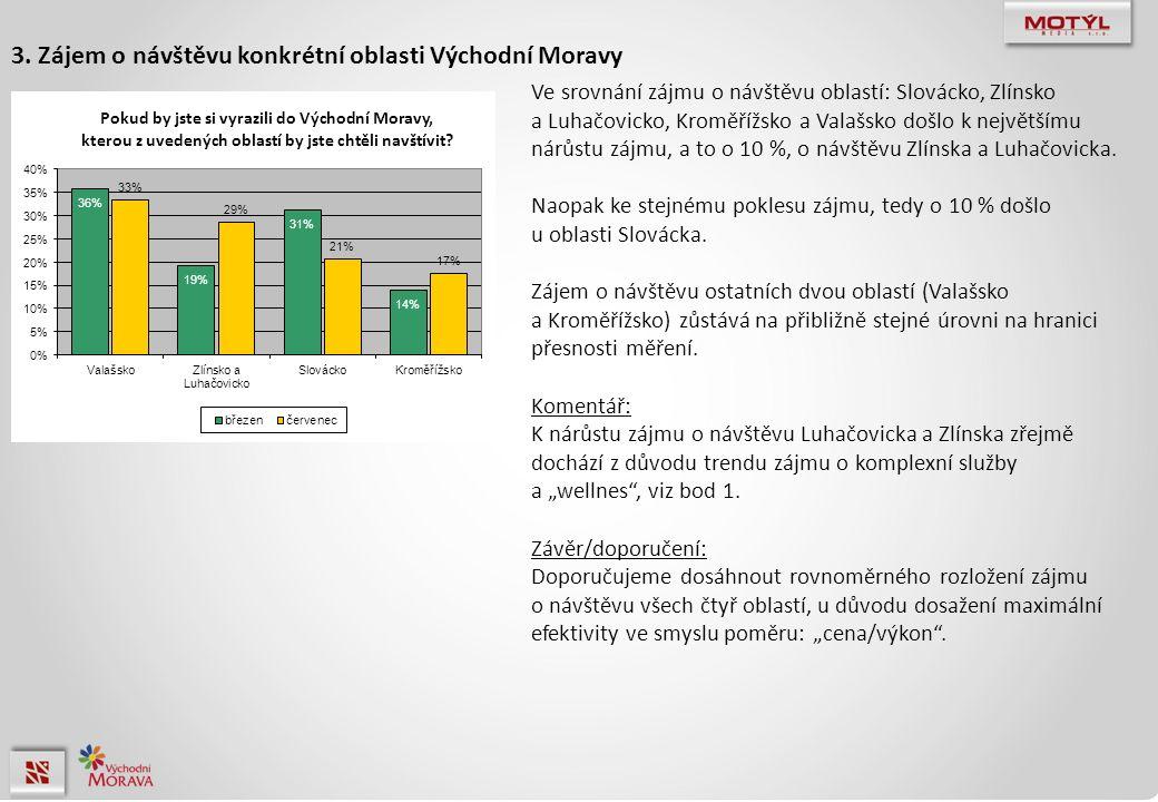 Ve srovnání zájmu o návštěvu oblastí: Slovácko, Zlínsko a Luhačovicko, Kroměřížsko a Valašsko došlo k největšímu nárůstu zájmu, a to o 10 %, o návštěv