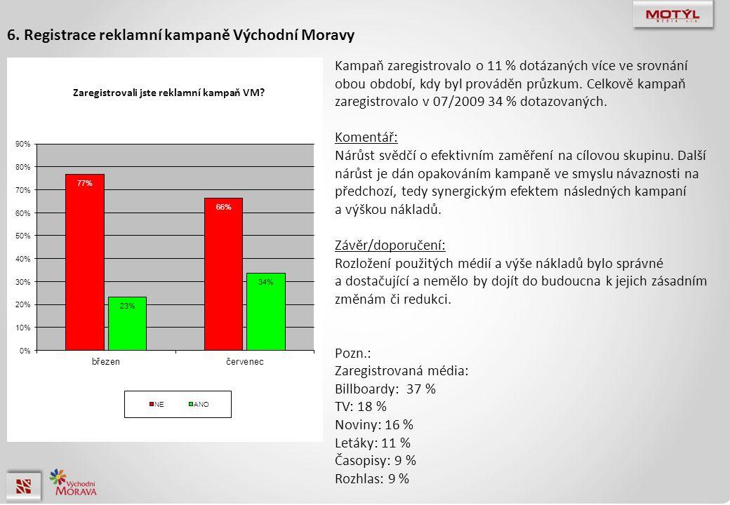 Kampaň zaregistrovalo o 11 % dotázaných více ve srovnání obou období, kdy byl prováděn průzkum. Celkově kampaň zaregistrovalo v 07/2009 34 % dotazovan