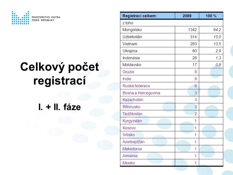 Celkový počet registrací I. + II.