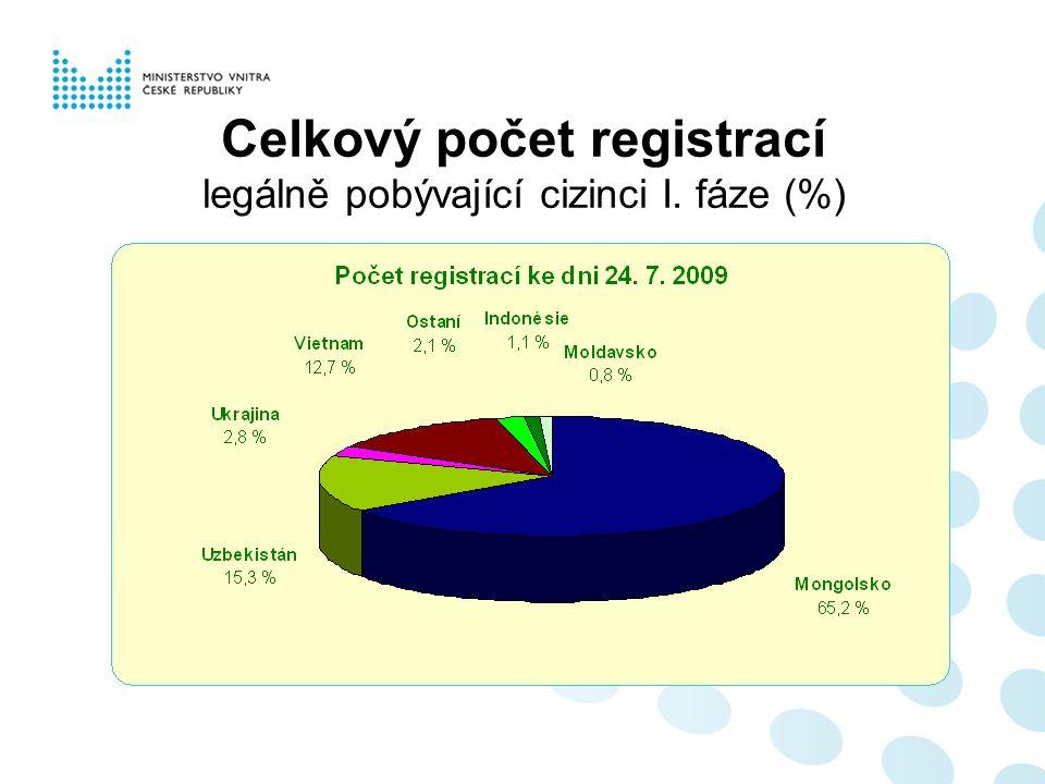 Celkový počet registrací legálně pobývající cizinci I. fáze (%)