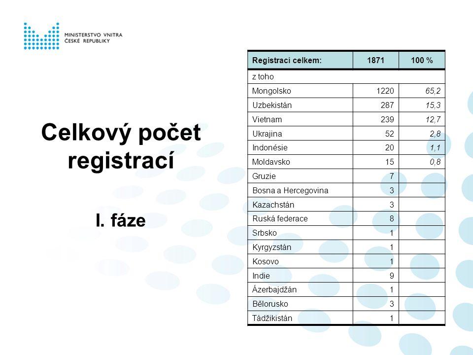 Počet registrací Poznámka: Registrace ke dni 24.07.2009 Registrací celkem:1871100 % z toho Mongolsko1220 65,2 Uzbekistán287 15,3 Vietnam239 12,7 Ukrajina52 2,8 Indonésie20 1,1 Moldavsko15 0,8 Gruzie7 Bosna a Hercegovina3 Kazachstán3 Ruská federace8 Srbsko1 Kyrgyzstán1 Kosovo1 Indie9 Ázerbajdžán1 Bělorusko3 Tádžikistán1 Celkový počet registrací I.