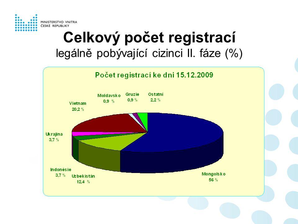Celkový počet registrací legálně pobývající cizinci II. fáze (%)