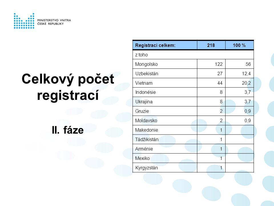 Celkový počet registrací II.