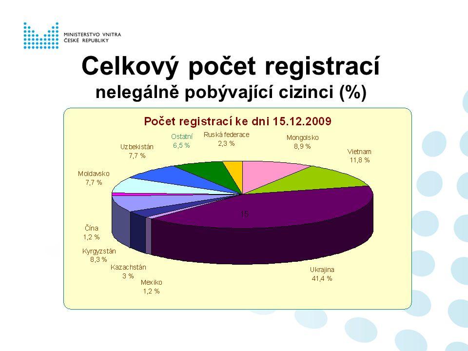 Celkový počet registrací nelegálně pobývající cizinci (%)