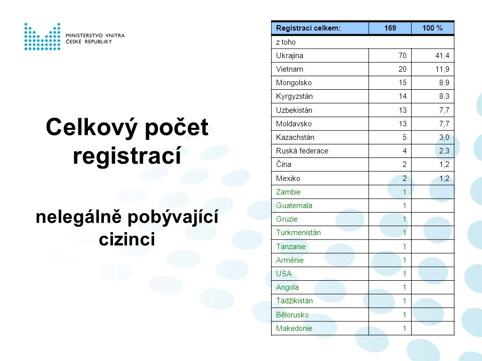 Celkový počet registrací nelegálně pobývající cizinci Registrací celkem:169100 % z toho Ukrajina7041,4 Vietnam2011,9 Mongolsko158,9 Kyrgyzstán148,3 Uzbekistán137,7 Moldavsko137,7 Kazachstán53,0 Ruská federace42,3 Čína21,2 Mexiko21,2 Zambie1 Guatemala1 Gruzie1 Turkmenistán1 Tanzanie1 Arménie1 USA1 Angola1 Tádžikistán1 Bělorusko1 Makedonie1
