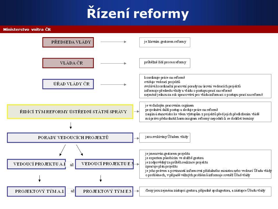Ministerstvo vnitra ČR Řízení reformy