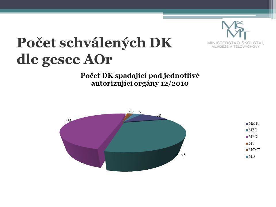 Počet schválených DK dle gesce AOr