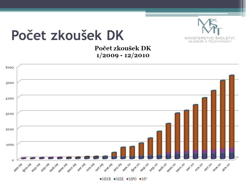 Počet zkoušek DK