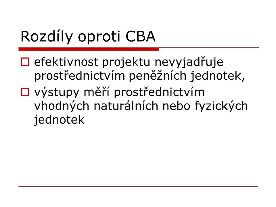 Rozdíly oproti CBA  efektivnost projektu nevyjadřuje prostřednictvím peněžních jednotek,  výstupy měří prostřednictvím vhodných naturálních nebo fyz