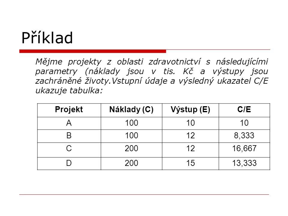 Příklad Mějme projekty z oblasti zdravotnictví s následujícími parametry (náklady jsou v tis.