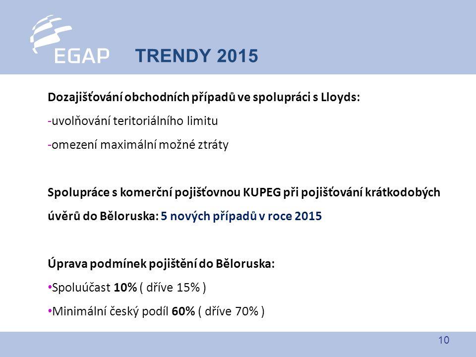 10 TRENDY 2015 Dozajišťování obchodních případů ve spolupráci s Lloyds: -uvolňování teritoriálního limitu -omezení maximální možné ztráty Spolupráce s komerční pojišťovnou KUPEG při pojišťování krátkodobých úvěrů do Běloruska: 5 nových případů v roce 2015 Úprava podmínek pojištění do Běloruska: Spoluúčast 10% ( dříve 15% ) Minimální český podíl 60% ( dříve 70% )