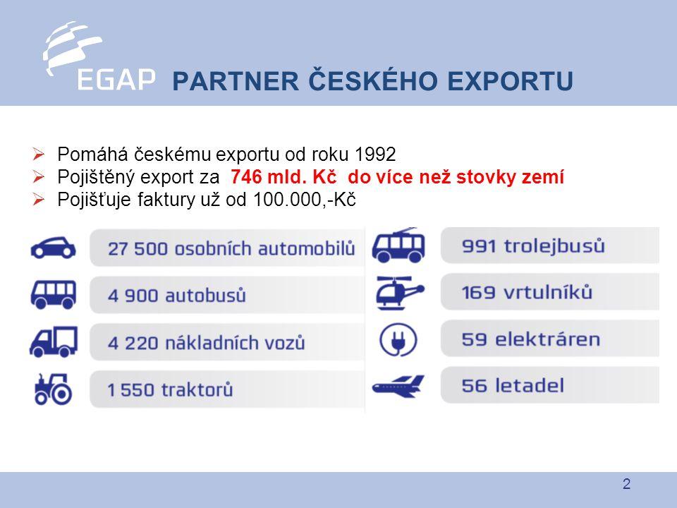 """3  Výhody pro exportéra Snazší přístup k financování Peníze ihned doma Pojištění EGAP bankami akceptováno jako plnohodnotné zajištění úvěru – """"nulová váha rizika  Výhody pro importéra výborné finanční podmínky, které by pravděpodobně nebyl schopen sám na domácím trhu získat 23 let podporujeme český export"""