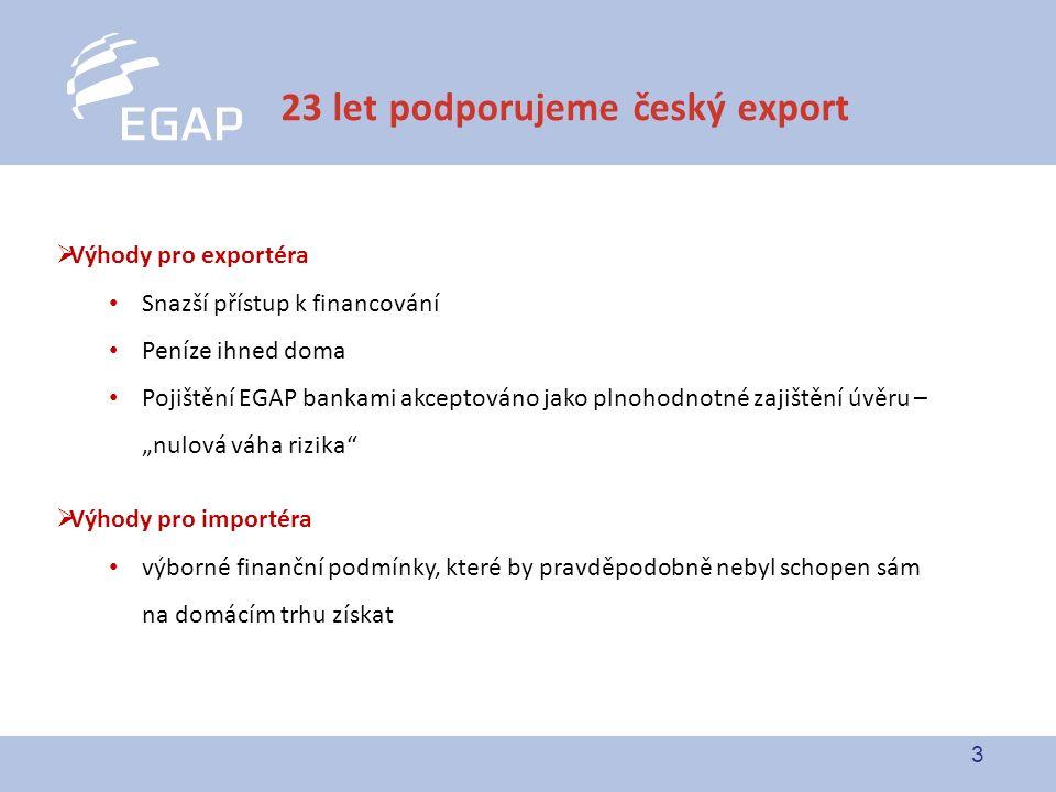 """3  Výhody pro exportéra Snazší přístup k financování Peníze ihned doma Pojištění EGAP bankami akceptováno jako plnohodnotné zajištění úvěru – """"nulová"""