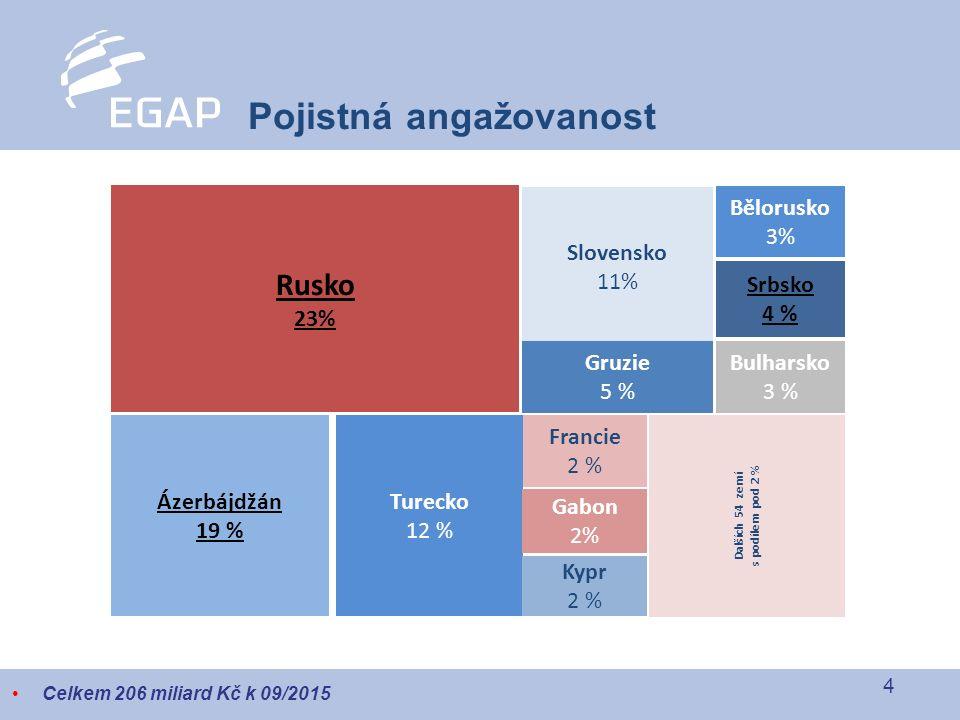 4 Pojistná angažovanost Celkem 206 miliard Kč k 09/2015 Rusko 23% Slovensko 11% Bělorusko 3% Srbsko 4 % Bulharsko 3 % Gruzie 5 % Francie 2 % Turecko 12 % Ázerbájdžán 19 % Gabon 2% Kypr 2 % Dalších 54 zemí s podílem pod 2 %