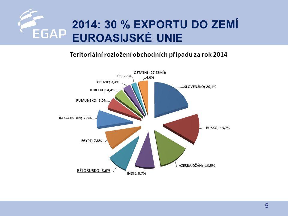 6 2015: EXPORT ZA 30 mld. korun