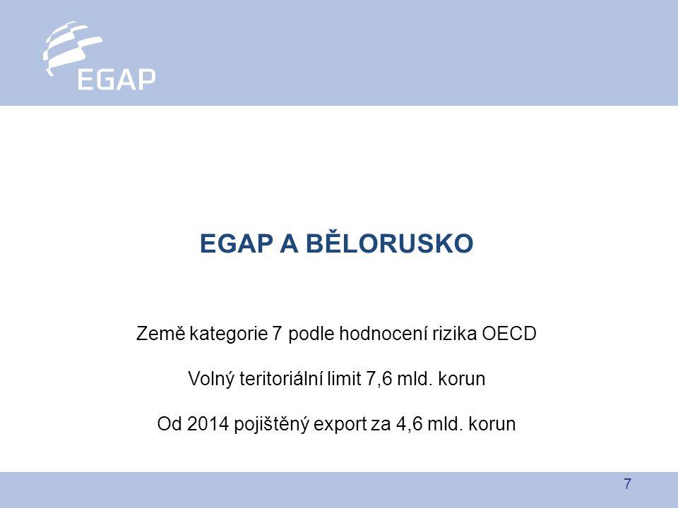 7 EGAP A BĚLORUSKO Země kategorie 7 podle hodnocení rizika OECD Volný teritoriální limit 7,6 mld. korun Od 2014 pojištěný export za 4,6 mld. korun