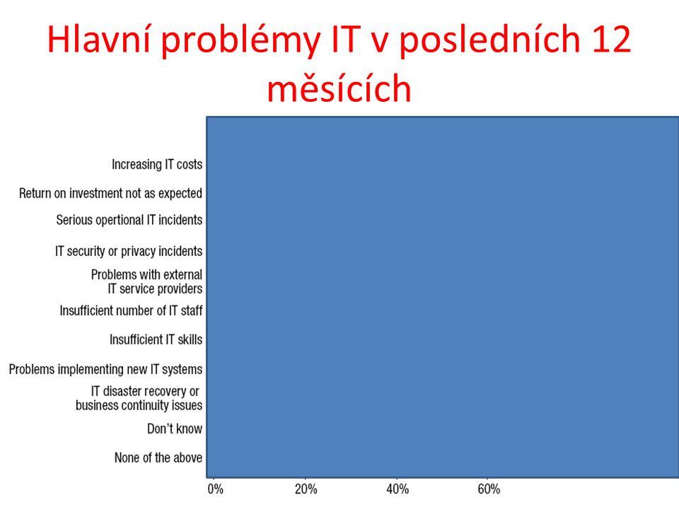 Hlavní problémy IT v posledních 12 měsících