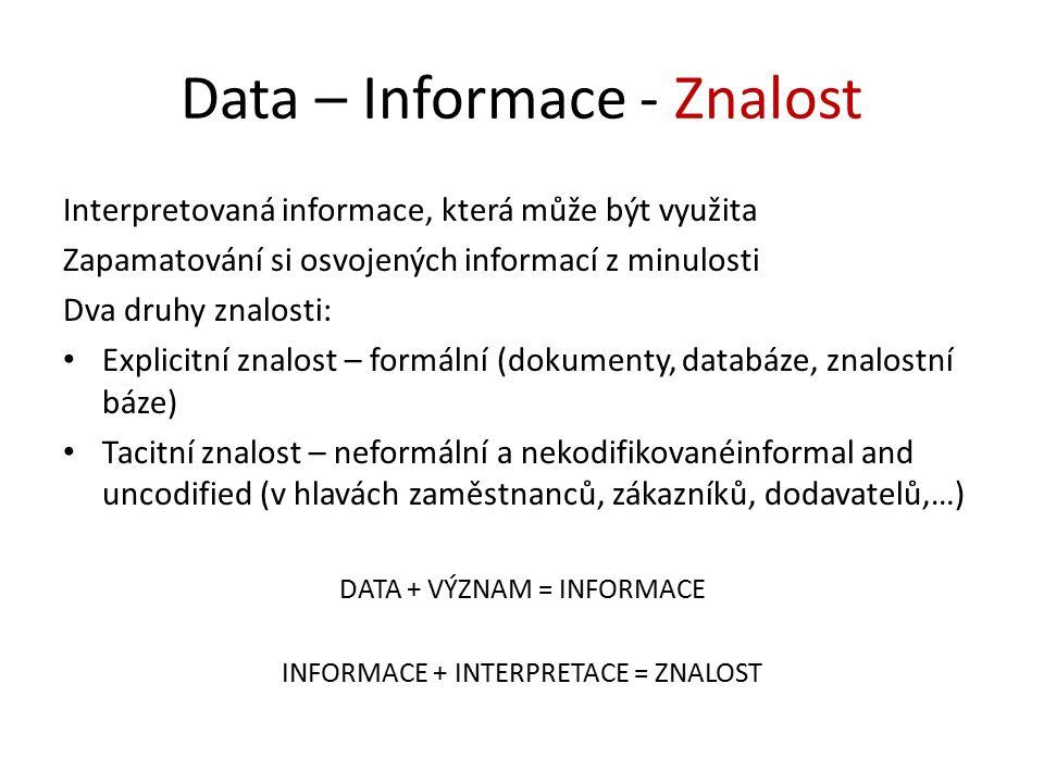 Data – Informace - Znalost Interpretovaná informace, která může být využita Zapamatování si osvojených informací z minulosti Dva druhy znalosti: Explicitní znalost – formální (dokumenty, databáze, znalostní báze) Tacitní znalost – neformální a nekodifikovanéinformal and uncodified (v hlavách zaměstnanců, zákazníků, dodavatelů,…) DATA + VÝZNAM = INFORMACE INFORMACE + INTERPRETACE = ZNALOST