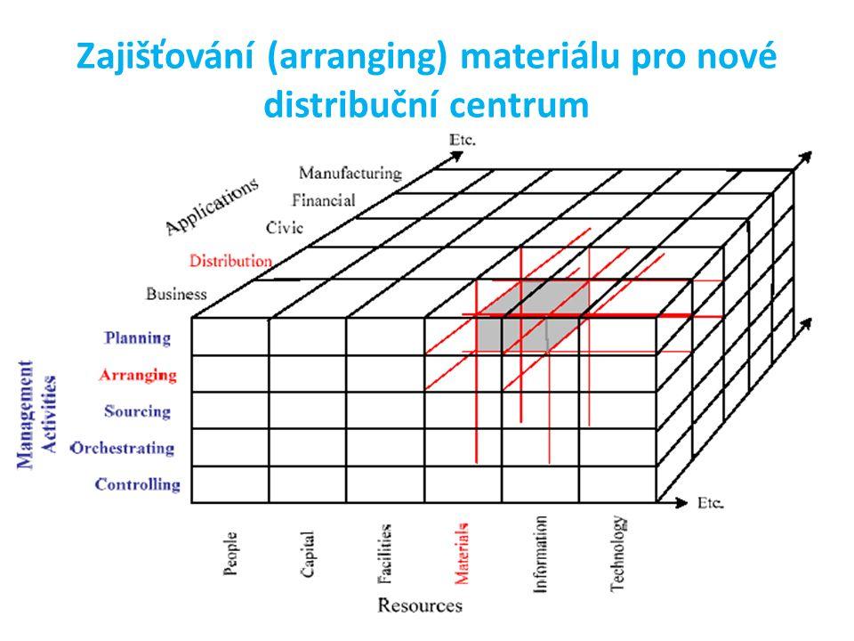 Zajišťování (arranging) materiálu pro nové distribuční centrum