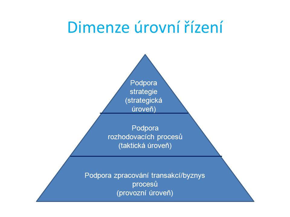 Dimenze úrovní řízení Podpora strategie (strategická úroveň) Podpora rozhodovacích procesů (taktická úroveň) Podpora zpracování transakcí/byznys procesů (provozní úroveň)
