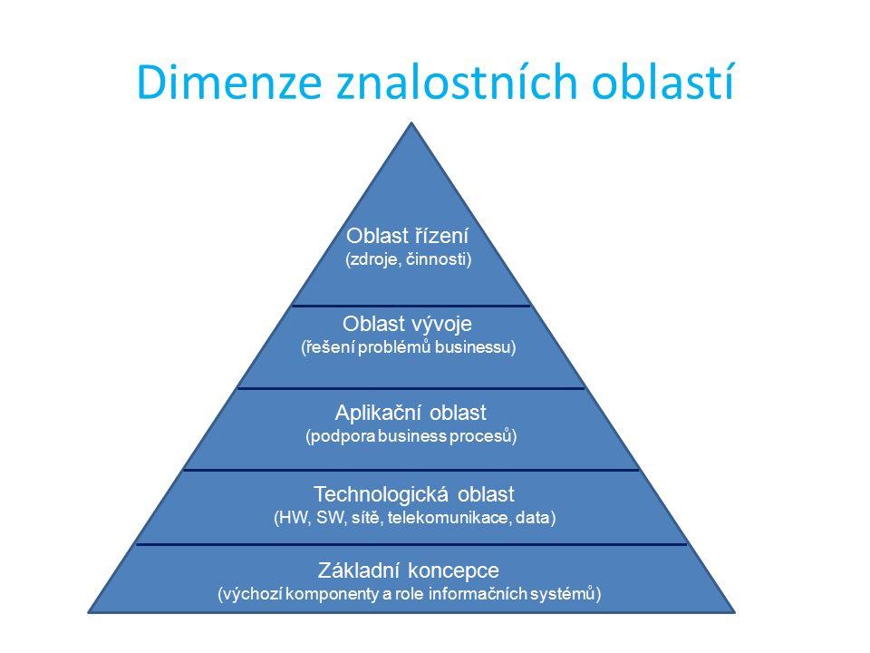 Dimenze znalostních oblastí Oblast řízení (zdroje, činnosti) Oblast vývoje (řešení problémů businessu) Aplikační oblast (podpora business procesů) Technologická oblast (HW, SW, sítě, telekomunikace, data) Základní koncepce (výchozí komponenty a role informačních systémů)
