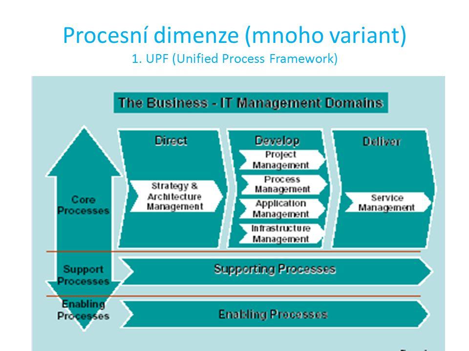 Procesní dimenze (mnoho variant) 1. UPF (Unified Process Framework)