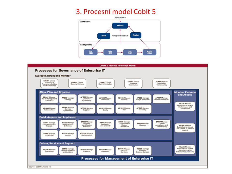 3. Procesní model Cobit 5