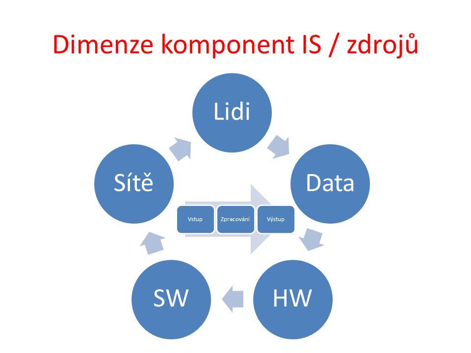 Dimenze komponent IS / zdrojů LidiDataHWSWSítě VstupZpracováníVýstup