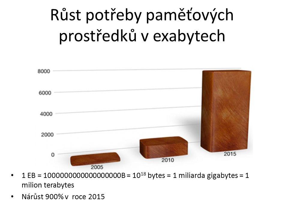 Růst potřeby paměťových prostředků v exabytech 1 EB = 1000000000000000000B = 10 18 bytes = 1 miliarda gigabytes = 1 milion terabytes Nárůst 900% v roc